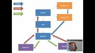 Git Branching and Merging Strategies