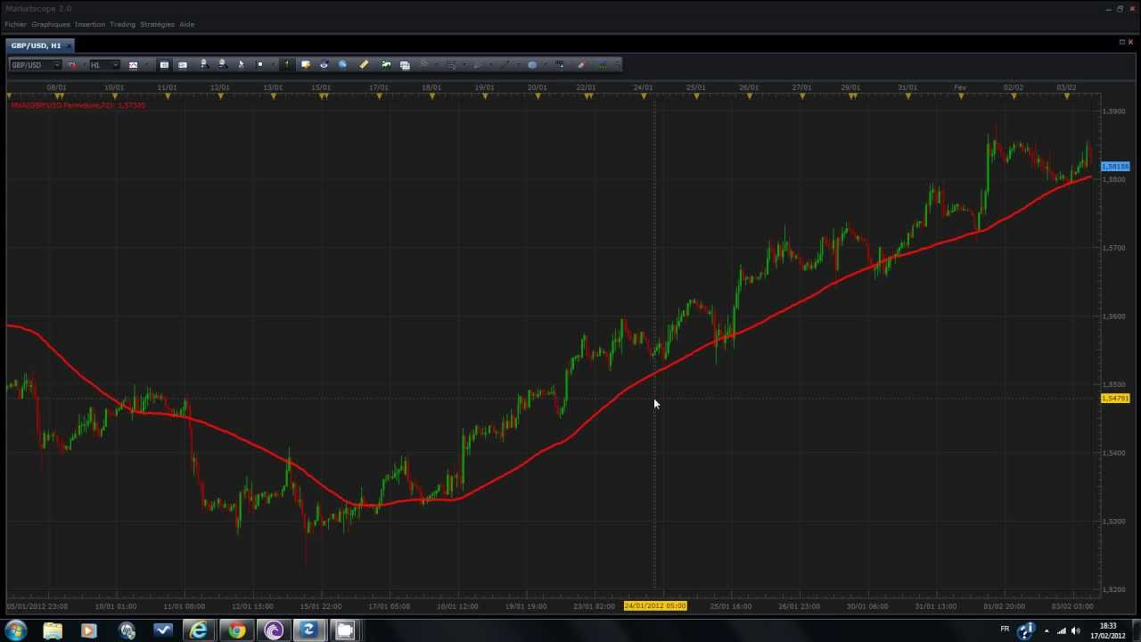 Strategie forex moyenne mobile