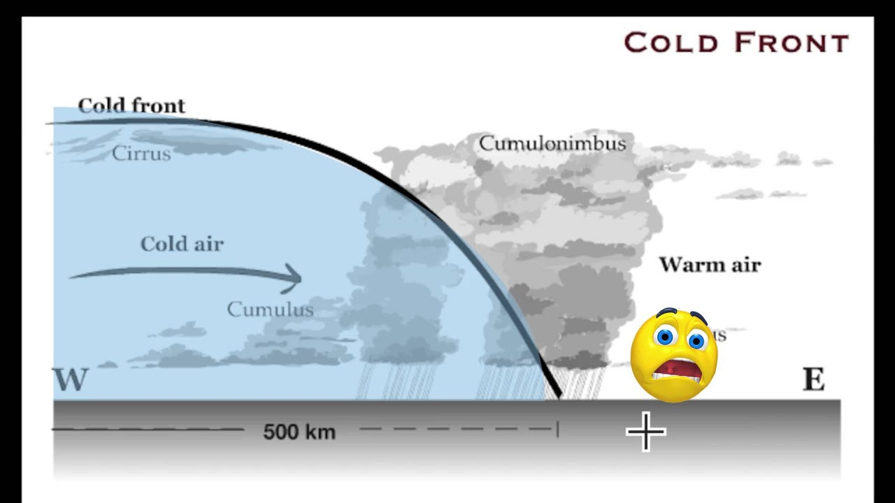 cold fronts and warm fronts A cold front is the leading edge of a cooler mass of air very commonly, cold fronts have a warm front ahead but with a perpendicular orientation.