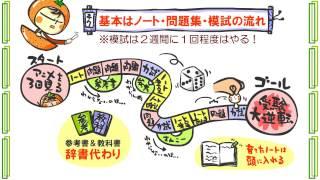 生物特別編1話「効率的な学習」byWEB玉塾
