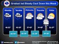 Rain to begin the week, then colder to end the week