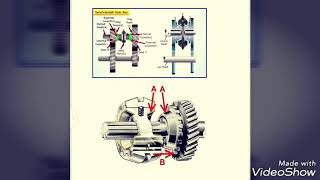 Synchromesh gear box with module change  project