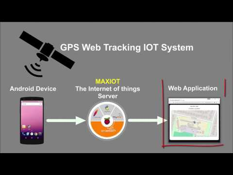 MAXIOT System - GPS Web Tracking