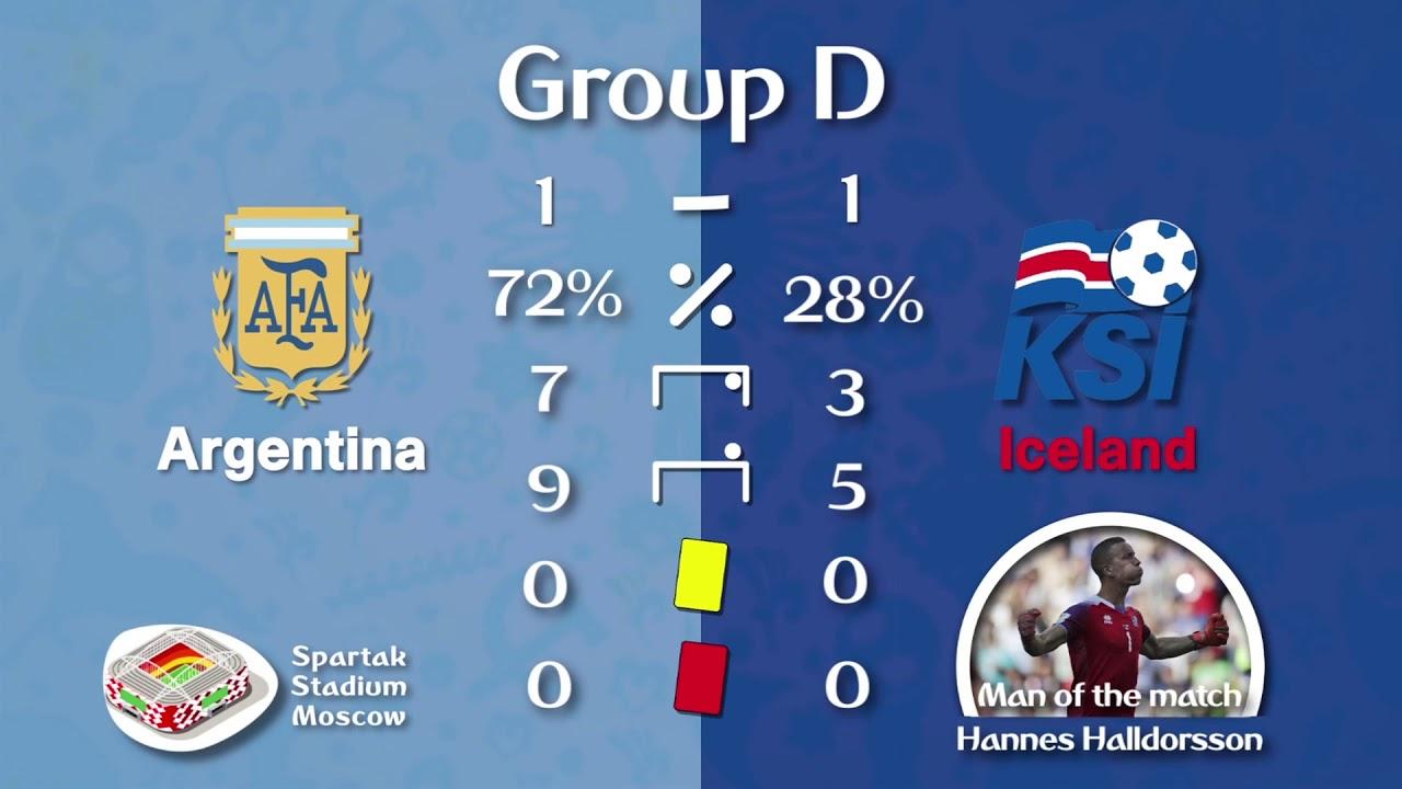 FIFA World Cup 2018 stats wrap: Argentina struggle, Croatia dominate