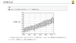 大気CO2