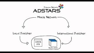 adstars direct mobile engagement