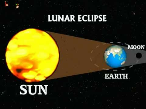 Lunar And Solar Eclipse Diagram For Kids Solar and lunar eclipse -