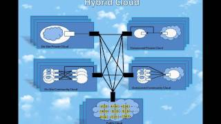 Cloud Computing Series (Session 2)_ Deployment models and Service models in Cloud Computing