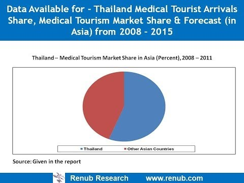 Thailand Medical Tourist Arrivals, Medical Tourism Market & Forecast to 2015(www.renub.com)