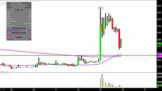 Future FinTech Group Inc. - FTFT Stock Chart Technical Analysis for 04-13-18