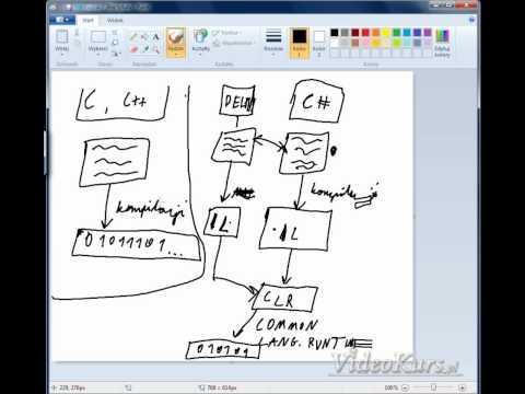 Kurs C#, czym jest platforma .NET, czym jest język programowania C#?