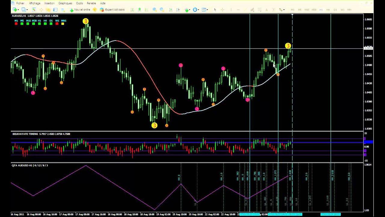 Signaux de trading pour option binaire