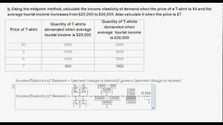 Price and Income Elasticity - Midpoint Method - Tourist T-shirts - Intro to Microeconomics