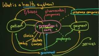 What is a Health System?