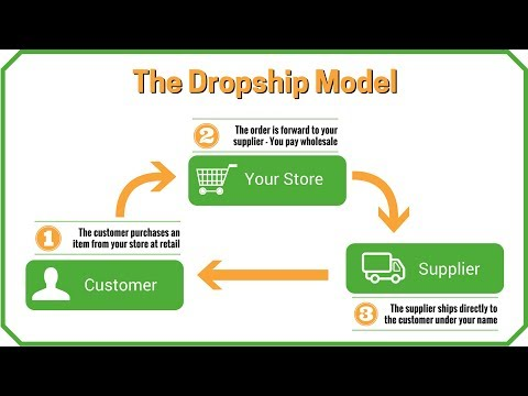 How to start a drop shipping business | How to Start, Find Wholesalers & Dropship