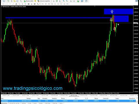 trading sin indicadores - accion del precio.como ganar 1000 pips en forex ,aprende el mejor trading