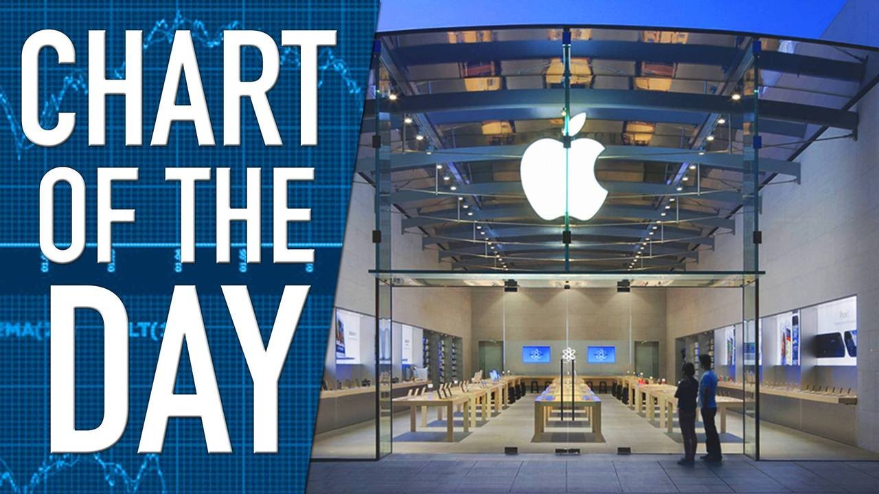 Stock of Apple Drops Monday, Officially Enters Correction Territory
