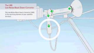 VSAT Tutorial - 2/6 Components iDirect Evolution X3 - Satellite Internet Connectivity