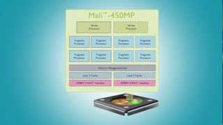 Mali-450 GPU -- The Next Generation of Graphics Performance for SmartTV