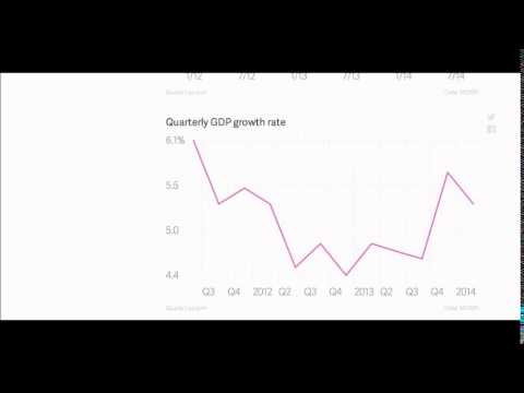 Truth about India's economy