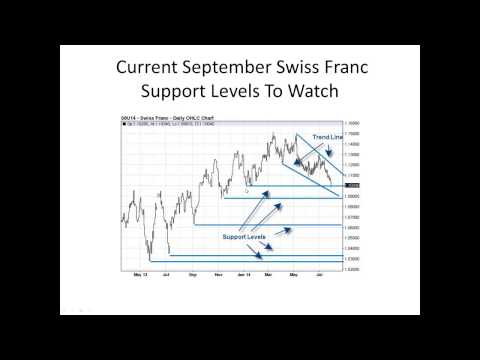 Swiss Franc Futures Trading Adivosry Signals and Alerts