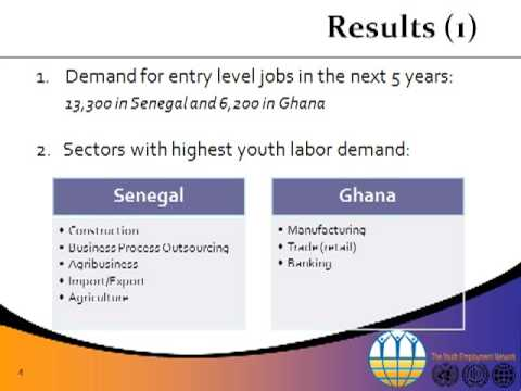 ILO - Youth Employment Network (YEN)  Demand For Youth Labour