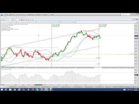 Using autochartist for binary options