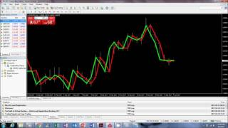 How to make $100 to $200 per Day Trading forex: trend analysis-Part1