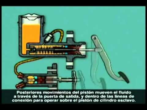 Sistema Embrague Hidraulico ¿Cómo Funiona?