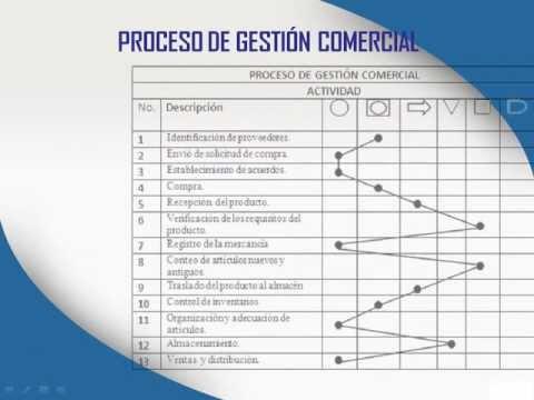 diagrama de procesos y de flujo de empresa xyz