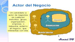 Análisis de Sistemas 02 - Modelado de Negocio