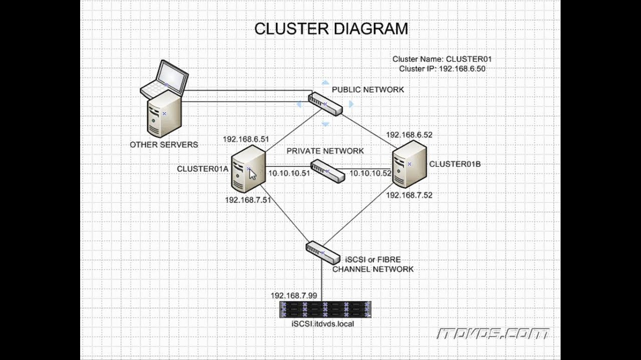 Sql Server 2008 R2 Cluster Diagram Part 1 Training