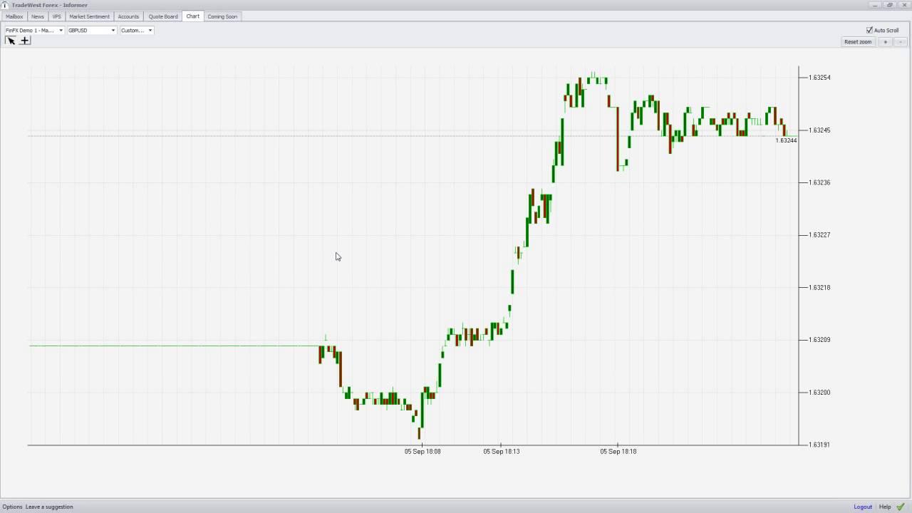 Forex 133 tick chart
