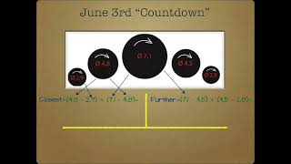 Nibiru - Planet X Timeline Part 3 of 3 - New June 22nd 2015