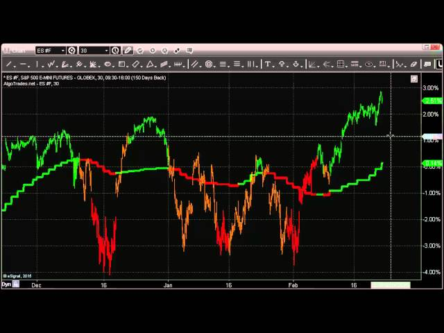 AlgoTrades Weekly Algorithmic Trading Forecast