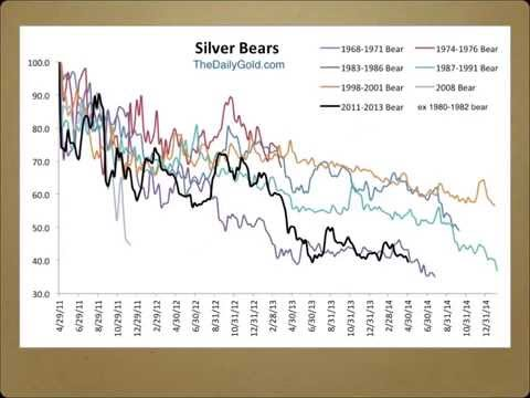 Market Update: Bonds, Nasdaq, Gold Stocks, Silver