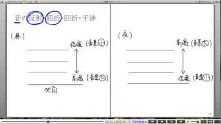 高校物理解説講義:「音波の基本」講義4