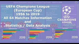 UEFA Champions League / European Cup Historic Statistics - 1956 to 2019 - All Matches and Statistics