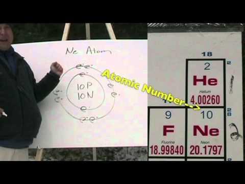 Model of Nitrogen Atom Neon Atom Bohr Model Video