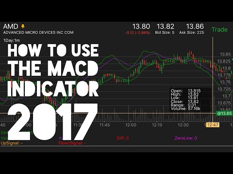 How To Use The MACD Indicator To Day Trade 2017 | Stock Market 101