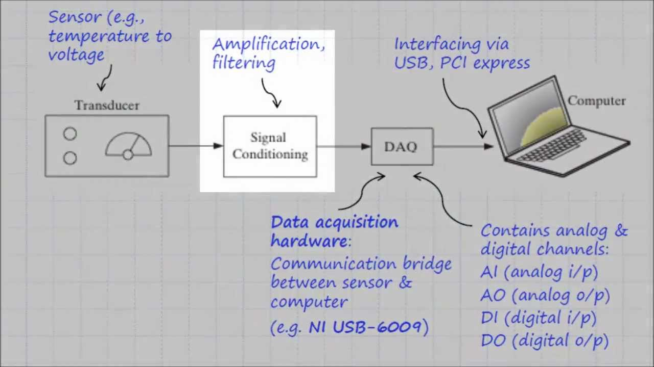 Labview Tutorial - Data Acquisition