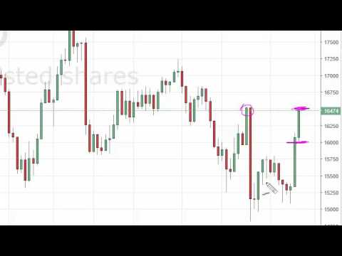 Nikkei Technical Analysis for July 13 2016 by FXEmpire.com