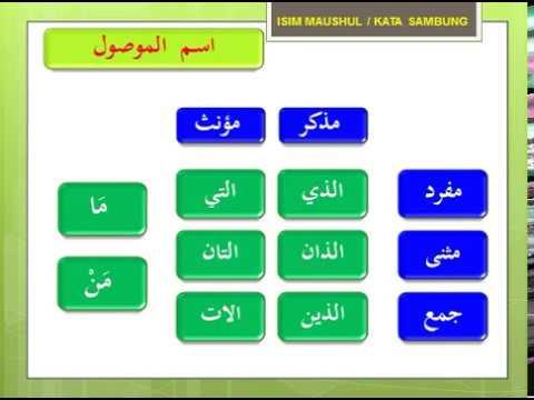 BELAJAR NAHWU SHOROF MUDAH # 7.2 ISIM ISYAROH & MAUSHUL