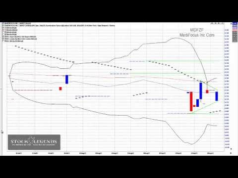 MDFZF Stock Chart Video