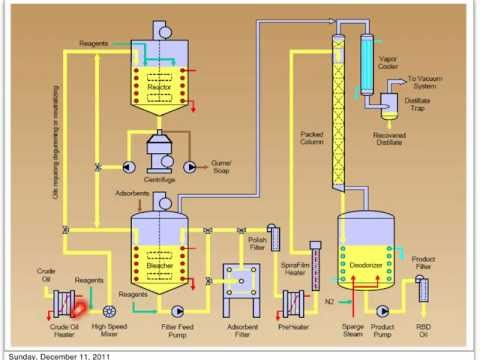 Refining of Palm Oil: Part 2