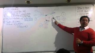 45-CCNP Routing 300-101 (Session 12 Part 1) By Eng-Ahmed Nabil - Arabic