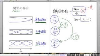 高校物理解説講義:「弦と気柱の振動」講義13