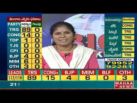 TRS leads in 10 constituencies, Congress in 2 @ Warangal District | #TelanganaElectionResults2018