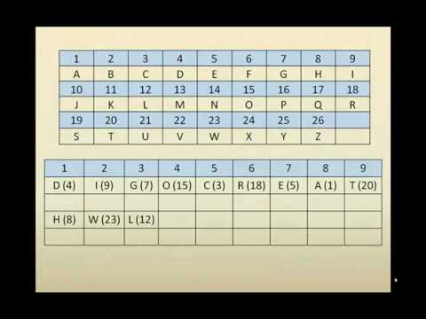 Kabbalah numerology - Ziraja the life decoder of the ancients (Part 2)
