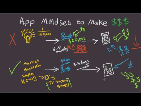 How To Find App Ideas That Can Make a Lot of Money Fast